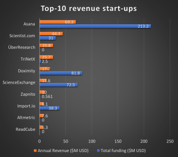 "Data as compiled and reported in Campfrens' whitepaper. Top-10 revenue start-ups were compiled using the source: Crunchbase. Author's note: ""Through private conversations, it is known that many start-ups do not disclose (revenue) numbers, and that the Crunchbase data are subject to a spread of accuracy."""